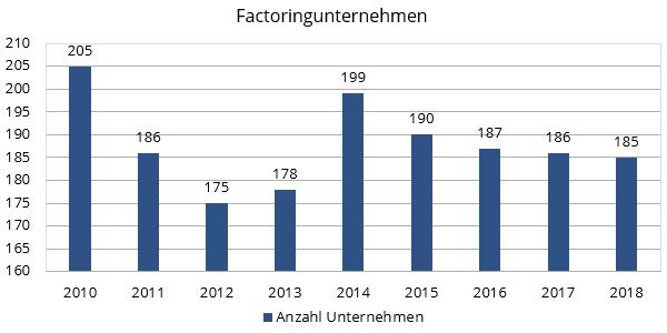 Factoring Unternehmen