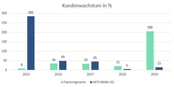 Kundenwachstum Factoring Markt und AKTIVBANK AG