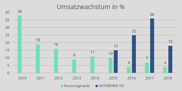 Umsatzwachstum Factoring Markt und AKTIVBANK AG