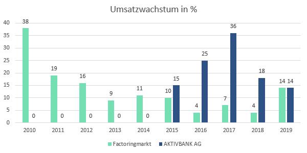 Umsatzwachstum Factoringmarkt und AKTIVBANK AG