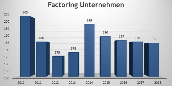 Anzahl Factoring Unternehmen