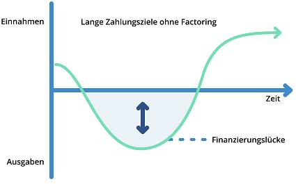 Lange Zahlungsziele ohne Factoring