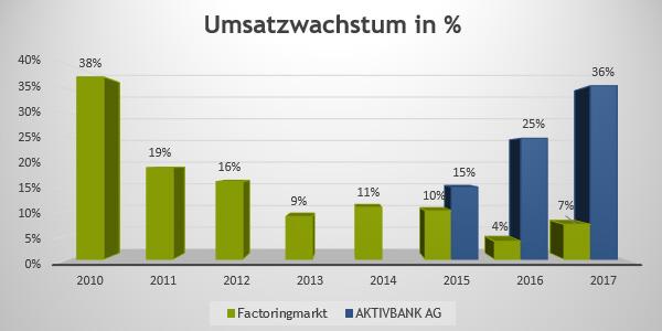 Umsatzwachstum Factoring Markt & AKTIVBANK AG
